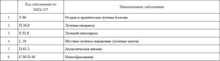 еречь заболеваний Маяк/Челябинск 40